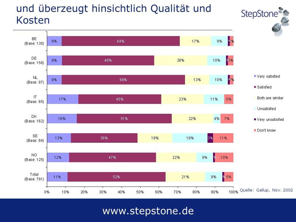 www.stepstone.de und überzeugt hinsichtlich Qualität und Kosten Quelle: Gallup, Nov. 2002