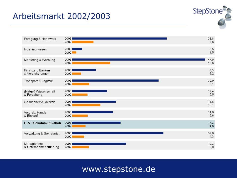 www.stepstone.de Arbeitsmarkt 2002/2003