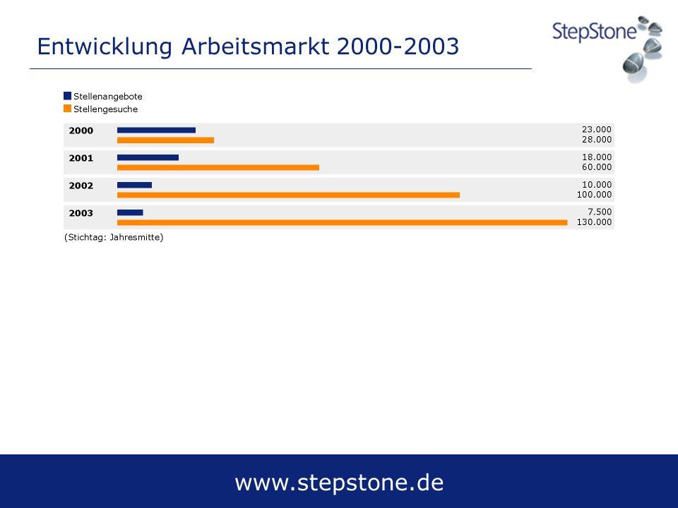 www.stepstone.de Entwicklung Arbeitsmarkt 2000-2003