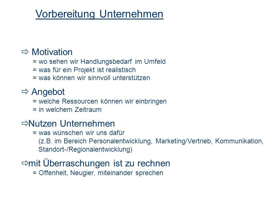 Motivation = wo sehen wir Handlungsbedarf im Umfeld = was für ein Projekt ist realistisch = was können wir sinnvoll unterstützen Angebot = welche Ress