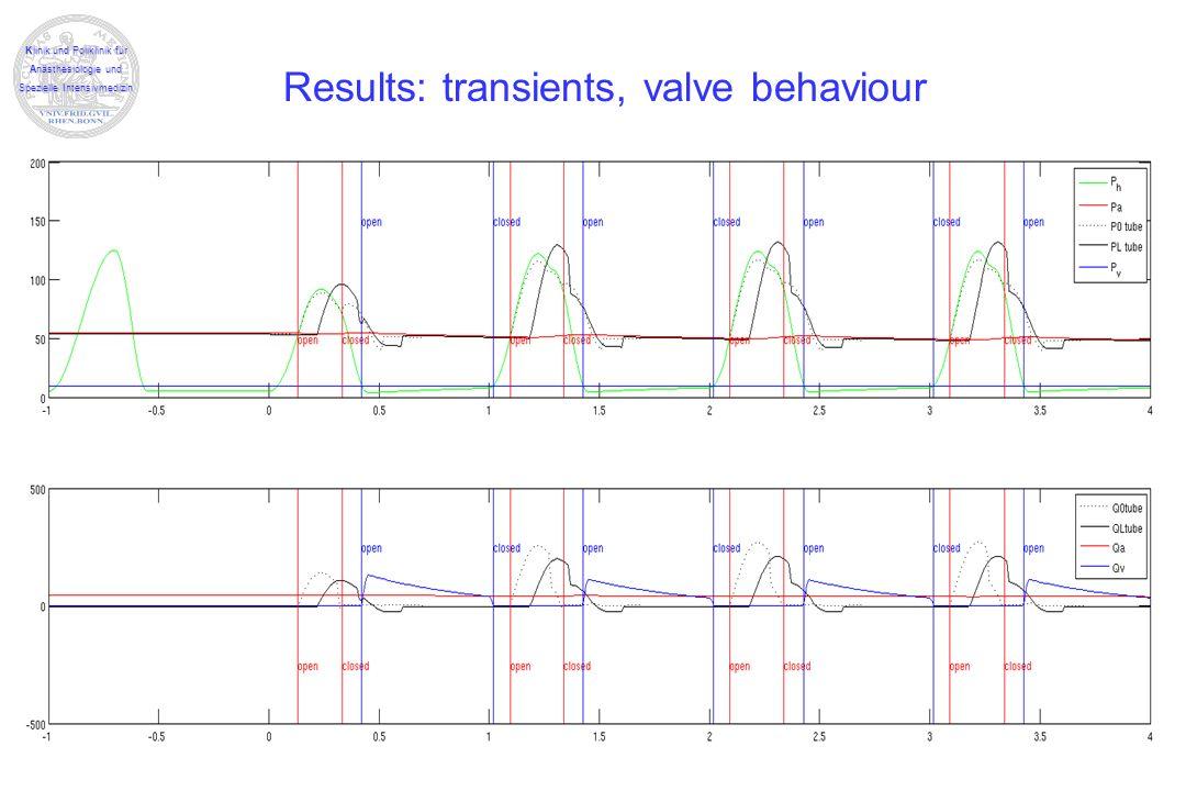 Klinik und Poliklinik für Anästhesiologie und Spezielle Intensivmedizin Results: transients, valve behaviour