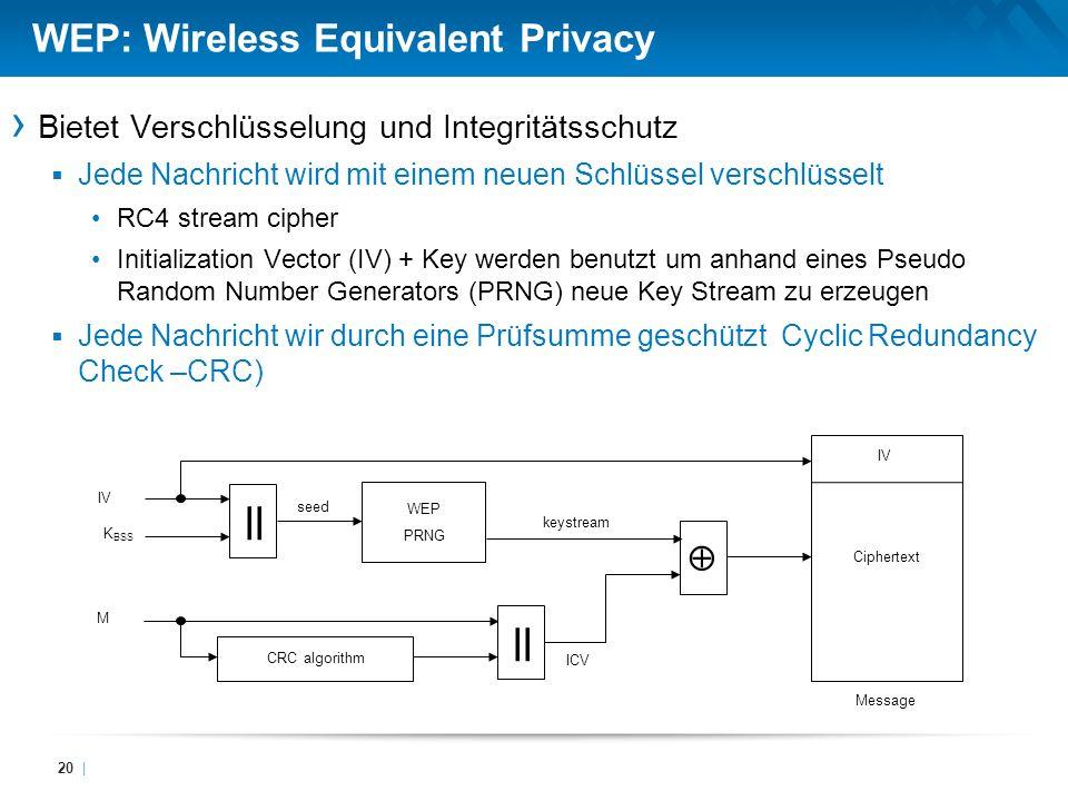 WEP: Wireless Equivalent Privacy Bietet Verschlüsselung und Integritätsschutz Jede Nachricht wird mit einem neuen Schlüssel verschlüsselt RC4 stream c