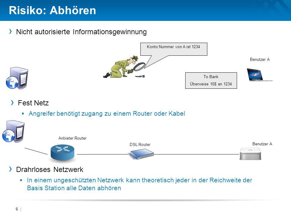 Nicht autorisierte Informationsgewinnung Risiko: Abhören 6 | To Bank Überweise 10$ an 1234 DSL Router Benutzer A Anbieter Router Fest Netz Angreifer b