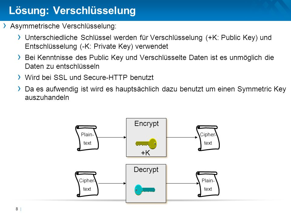 Lösung: Verschlüsselung 8 | Asymmetrische Verschlüsselung: Unterschiedliche Schlüssel werden für Verschlüsselung (+K: Public Key) und Entschlüsselung