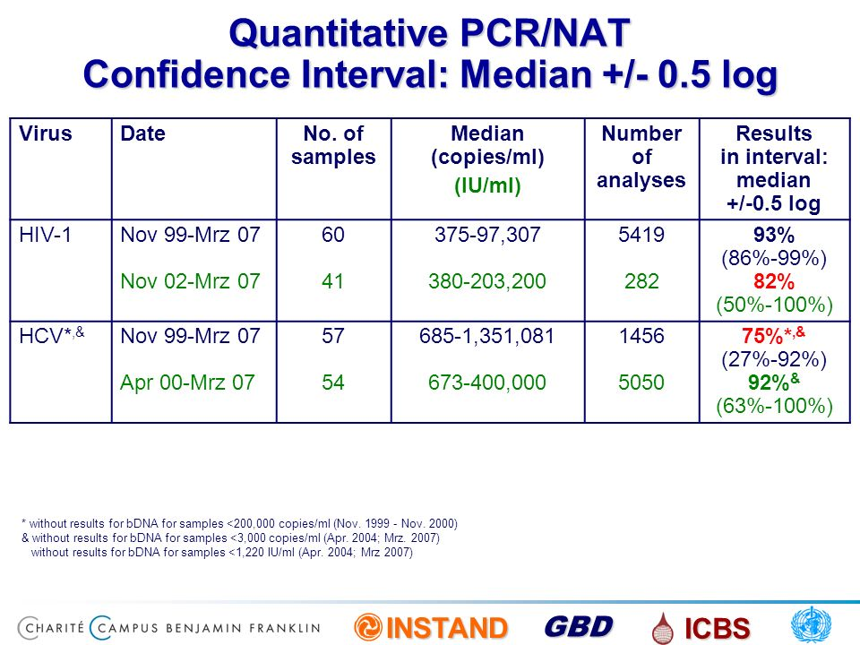 INSTAND ICBS GBD Quantitative PCR/NAT Confidence Interval: Median +/- 0.5 log * without results for bDNA for samples <200,000 copies/ml (Nov. 1999 - N