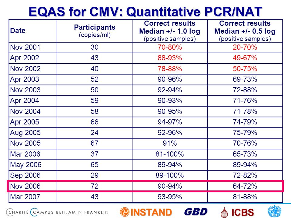INSTAND ICBS GBD EQAS for CMV: Quantitative PCR/NAT Date Participants (copies/ml) Correct results Median +/- 1.0 log (positive samples) Correct result