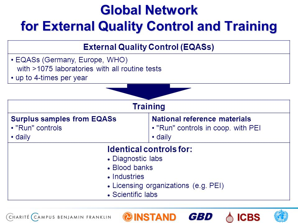 INSTAND ICBS GBD Global Network for External Quality Control and Training External Quality Control (EQASs) EQASs (Germany, Europe, WHO) with >1075 lab