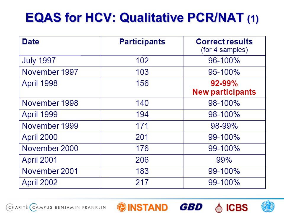 INSTAND ICBS GBD EQAS for HCV: Qualitative PCR/NAT (2) Results of new participants 91%(48/53) 53 new P 96%(99/103) 103 continuous P divided in 94%(147/156) 15612004 87%(46/53) 53 new P 94%(97/103) 103 continuous P divided in 92%(143/156) 15612002Apr.