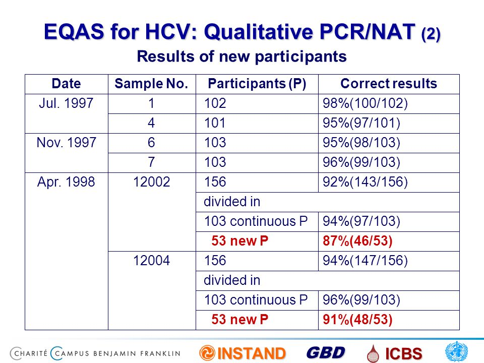 INSTAND ICBS GBD EQAS for HCV: Qualitative PCR/NAT (2) Results of new participants 91%(48/53) 53 new P 96%(99/103) 103 continuous P divided in 94%(147