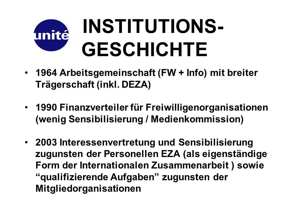 INSTITUTIONS- GESCHICHTE 1964 Arbeitsgemeinschaft (FW + Info) mit breiter Trägerschaft (inkl.