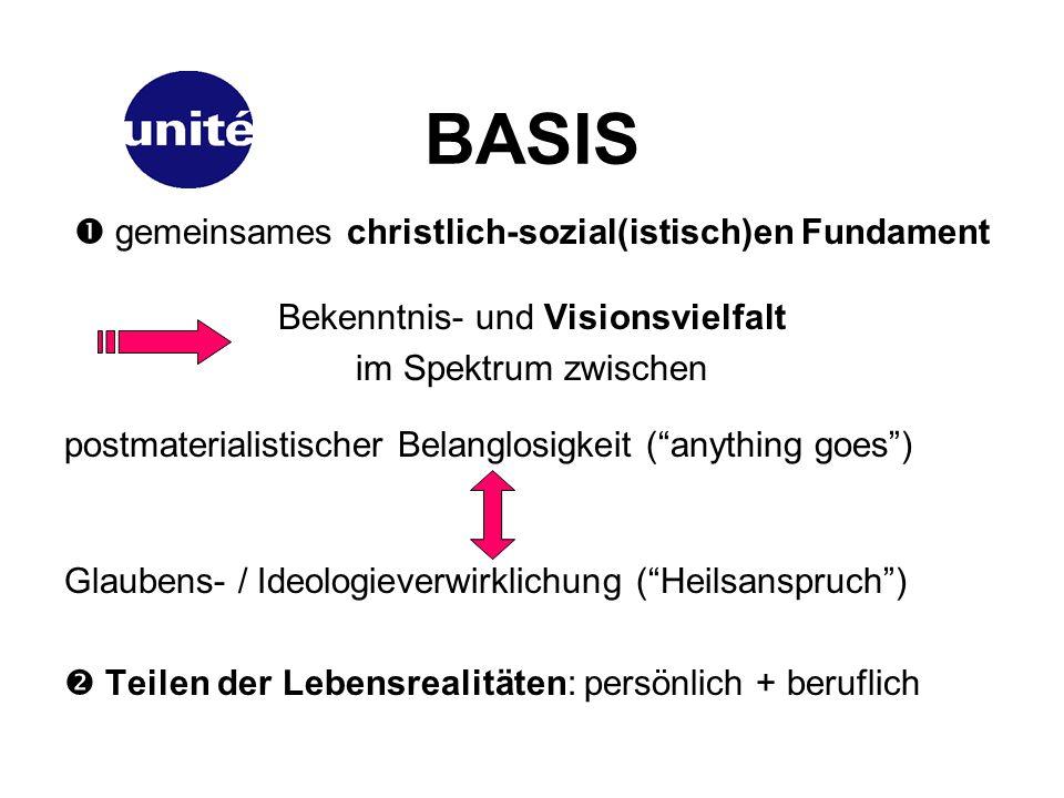 BASIS gemeinsames christlich-sozial(istisch)en Fundament Bekenntnis- und Visionsvielfalt im Spektrum zwischen postmaterialistischer Belanglosigkeit (anything goes) Glaubens- / Ideologieverwirklichung (Heilsanspruch) Teilen der Lebensrealitäten: persönlich + beruflich