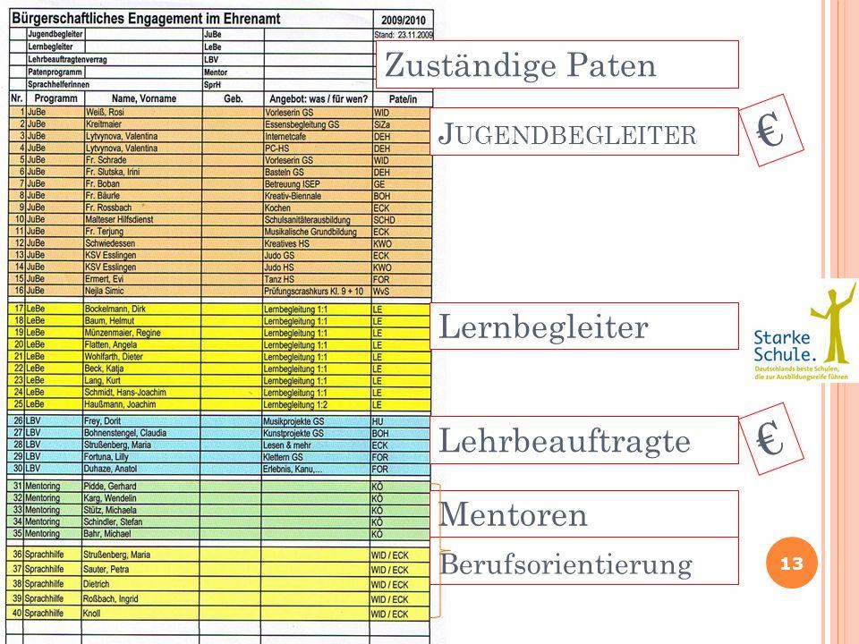 J UGENDBEGLEITER 13 Mentoren Lehrbeauftragte Lernbegleiter Zuständige Paten Berufsorientierung
