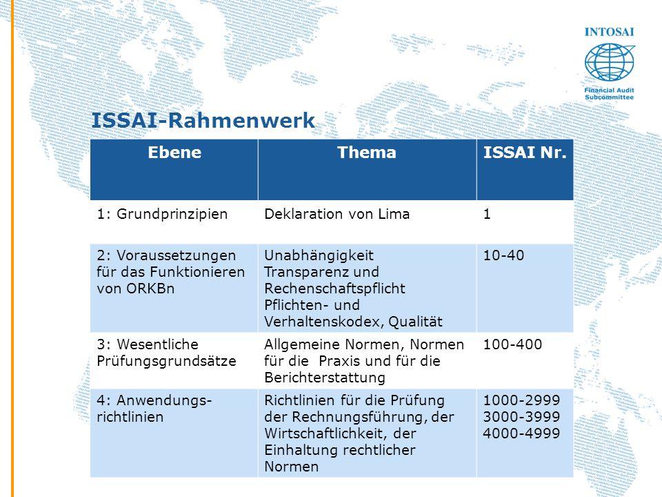 ISSAI-Rahmenwerk EbeneThemaISSAI Nr. 1: GrundprinzipienDeklaration von Lima1 2: Voraussetzungen für das Funktionieren von ORKBn Unabhängigkeit Transpa