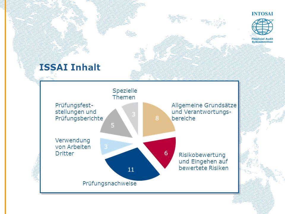 ISSAI Inhalt Allgemeine Grundsätze und Verantwortungs- bereiche Risikobewertung und Eingehen auf bewertete Risiken Prüfungsnachweise Verwendung von Ar