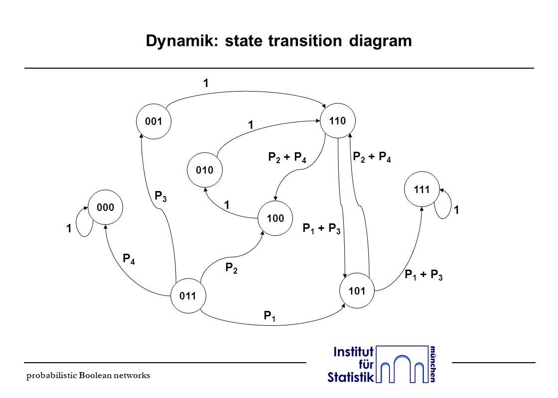 probabilistic Boolean networks Dynamik: state transition diagram 000 011 101 111 010 100 110 001 1 1 1 1 1 P2P2 P4P4 P3P3 P 2 + P 4 P1P1 P 1 + P 3 P 2