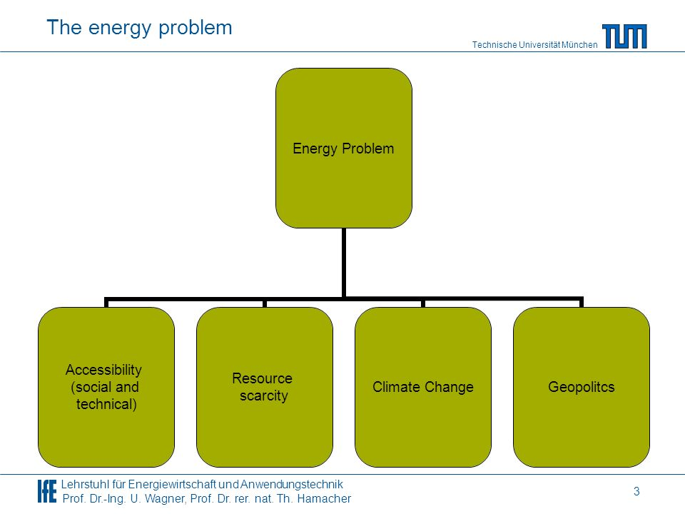 Technische Universität München Lehrstuhl für Energiewirtschaft und Anwendungstechnik Prof. Dr.-Ing. U. Wagner, Prof. Dr. rer. nat. Th. Hamacher 3 The