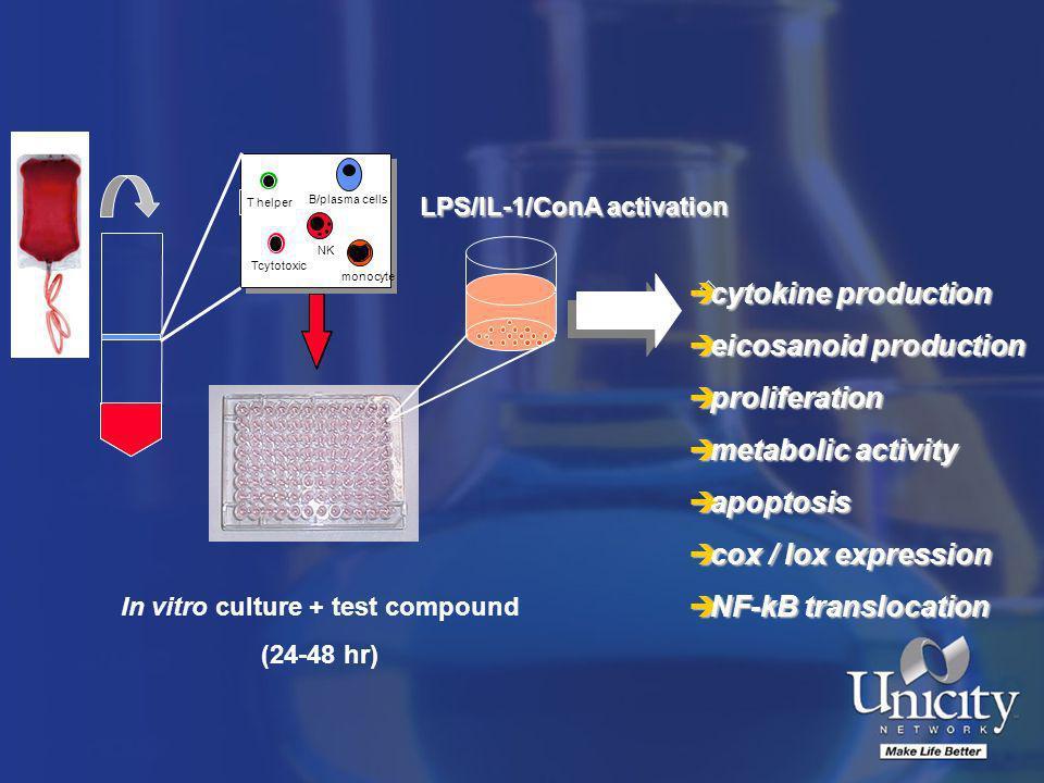 monocyte T helper B/plasma cells T cytotoxic NK In vitro culture + test compound (24-48 hr) LPS/IL-1/ConA activation 50 è cytokine production è eicosa