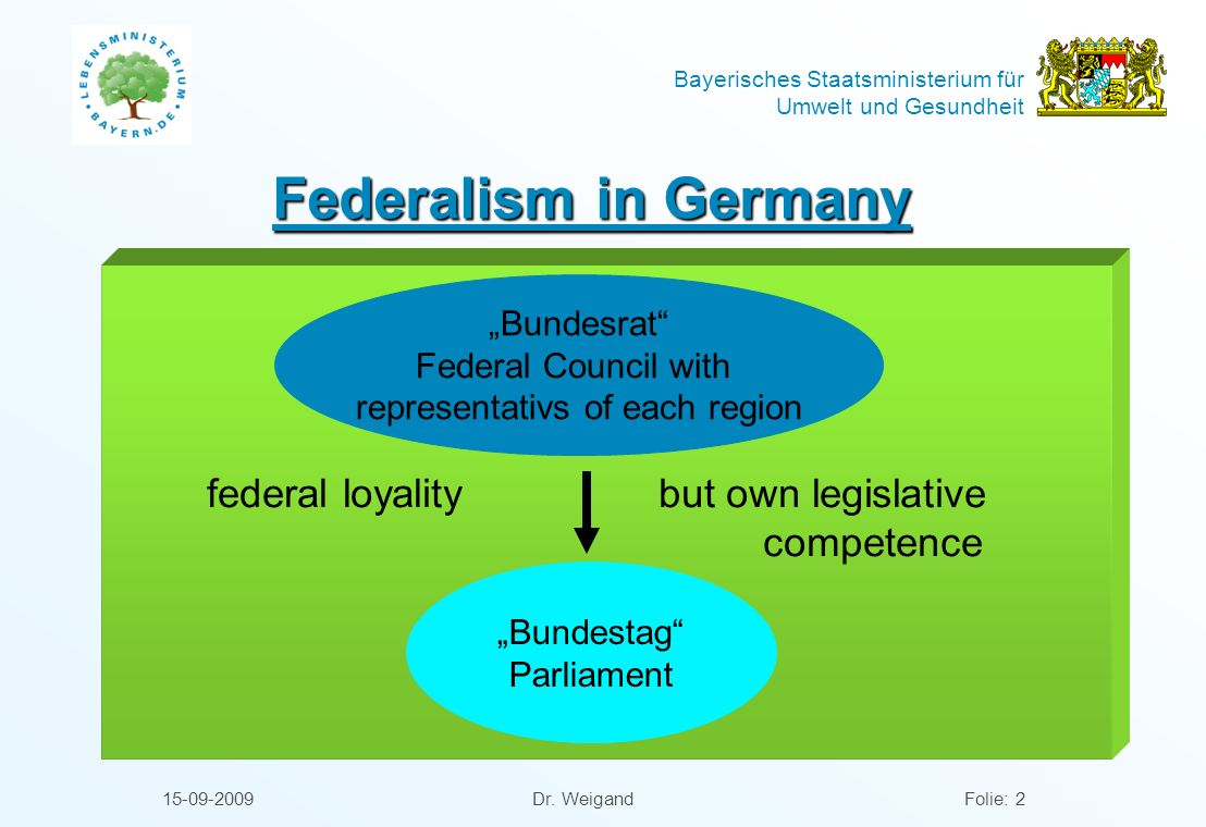 Bayerisches Staatsministerium für Umwelt und Gesundheit 15-09-2009 Dr. WeigandFolie: 2 Federalism in Germany federal loyality but own legislative comp