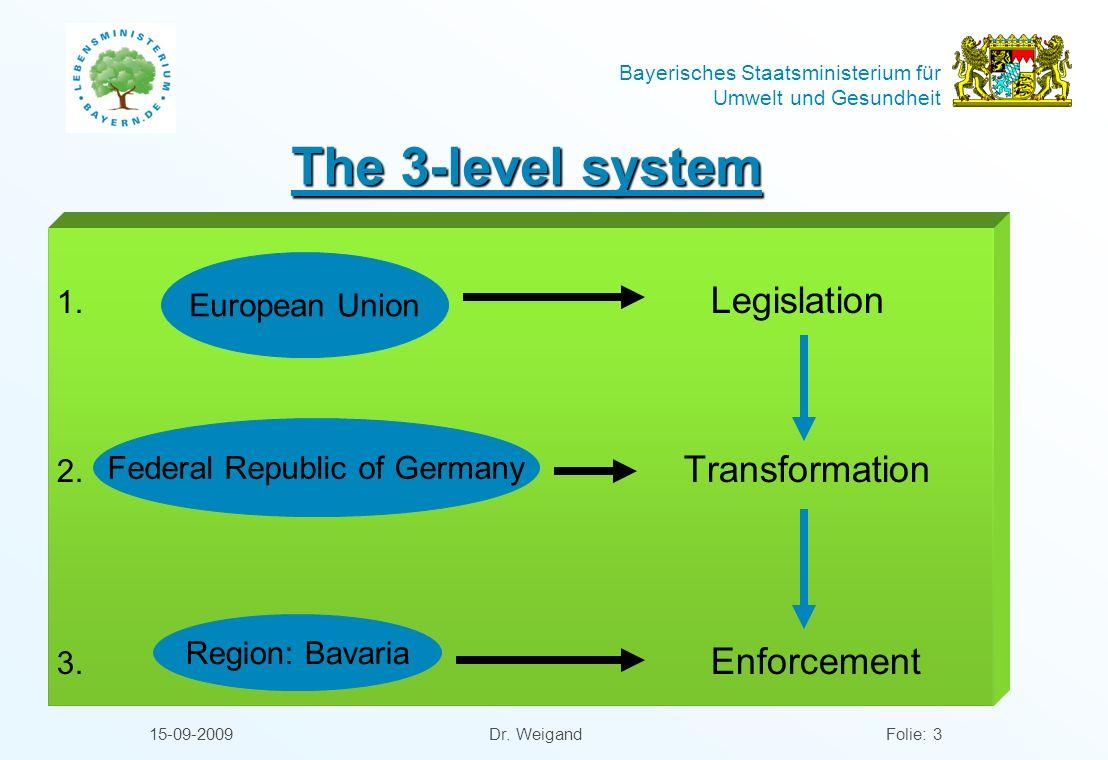 Bayerisches Staatsministerium für Umwelt und Gesundheit 15-09-2009 Dr. WeigandFolie: 3 The 3-level system 1. Legislation 2. Transformation 3. Enforcem