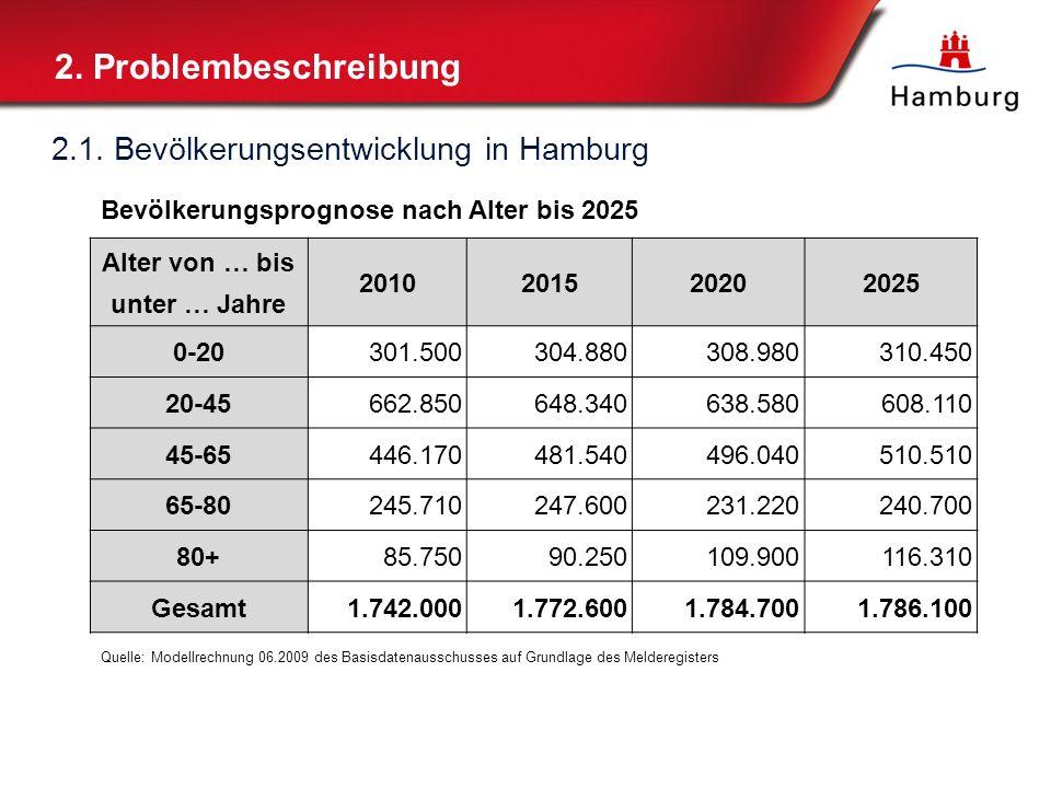 2. Problembeschreibung 2.2. Arbeitsmarkt in Hamburg 4