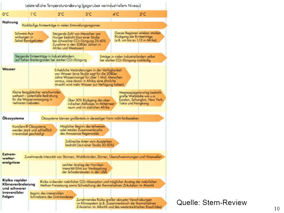 10 Quelle: Stern-Review