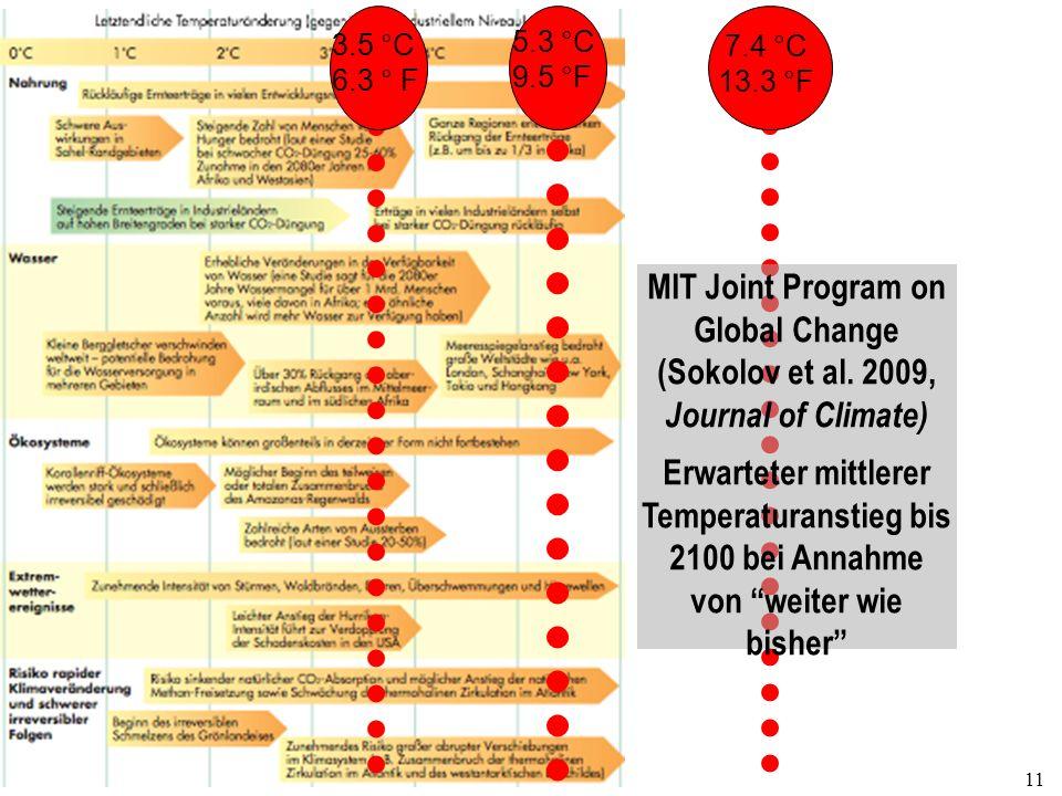 11 3.5 °C 6.3 ° F 5.3 °C 9.5 °F 7.4 °C 13.3 °F MIT Joint Program on Global Change (Sokolov et al. 2009, Journal of Climate) Erwarteter mittlerer Tempe