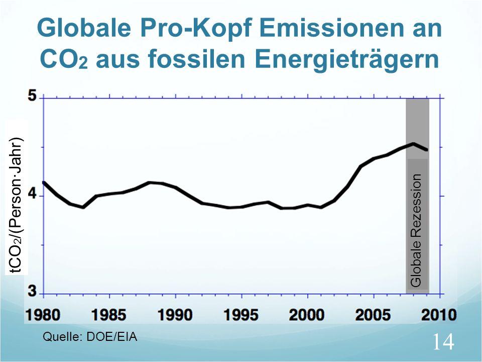 14 Globale Pro-Kopf Emissionen an CO 2 aus fossilen Energieträgern tCO 2 /(Person·Jahr) Quelle: DOE/EIA Globale Rezession