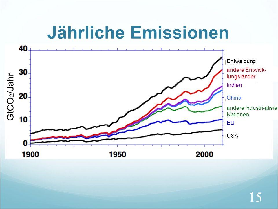 15 Jährliche Emissionen USA andere industri-alisierte Nationen andere Entwick- lungsländer EU China Indien Entwaldung GtCO 2 /Jahr