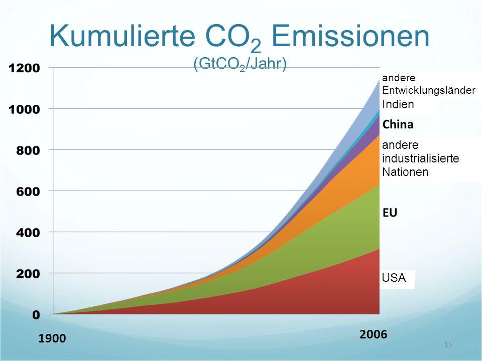 Kumulierte CO 2 Emissionen (GtCO 2 /Jahr) 15 1900 2006 USA andere industrialisierte Nationen andere Entwicklungsländer Indien