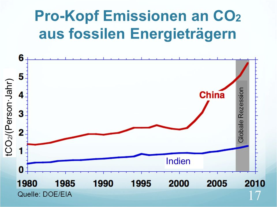 17 Pro-Kopf Emissionen an CO 2 aus fossilen Energieträgern tCO 2 /(Person·Jahr) Globale Rezession Indien Quelle: DOE/EIA