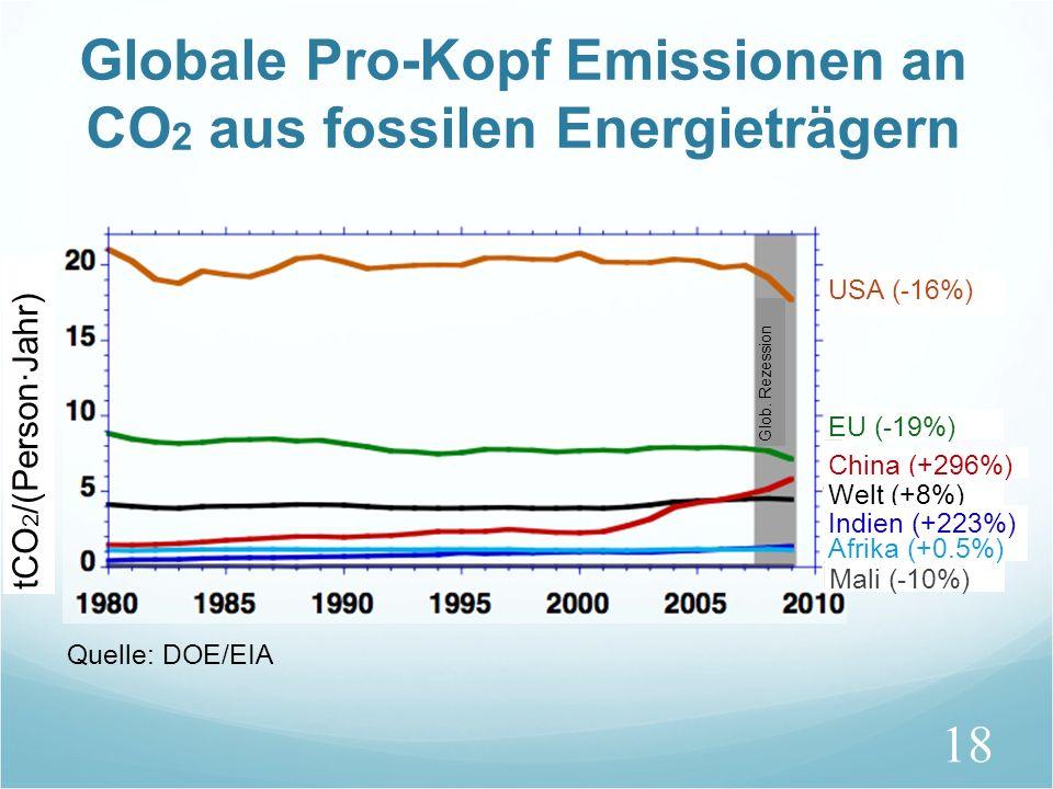 18 Globale Pro-Kopf Emissionen an CO 2 aus fossilen Energieträgern tCO 2 /(Person·Jahr) Glob. Rezession USA (-16%) EU (-19%) China (+296%) Welt (+8%)