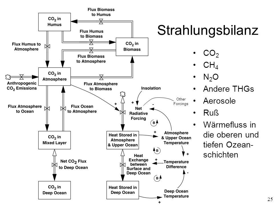 25 (10 layers) Strahlungsbilanz Other Forcings CO 2 CH 4 N 2 O Andere THGs Aerosole Ruß Wärmefluss in die oberen und tiefen Ozean- schichten