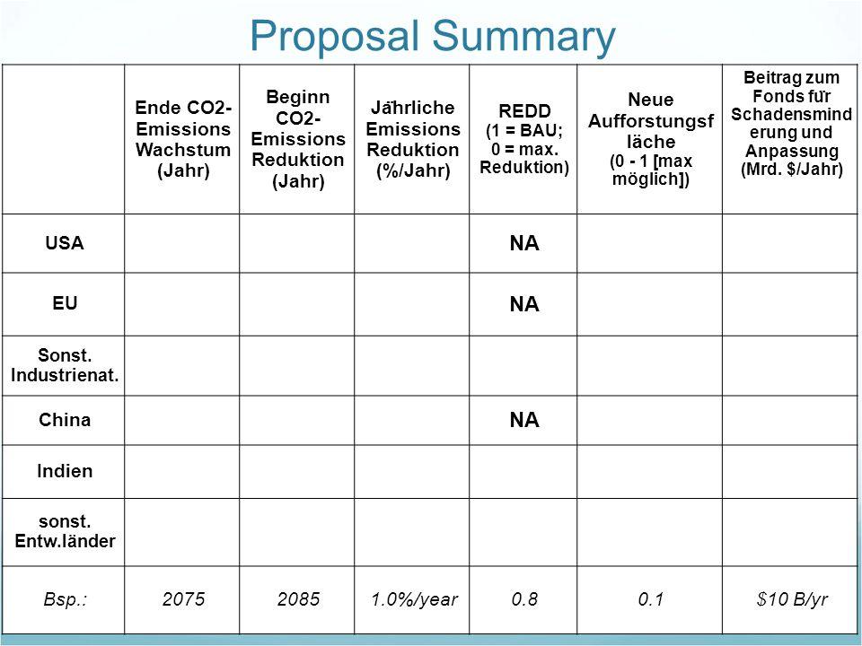 Proposal Summary Ende CO2- Emissions Wachstum (Jahr) Beginn CO2- Emissions Reduktion (Jahr) Ja ̈ hrliche Emissions Reduktion (%/Jahr) REDD (1 = BAU; 0
