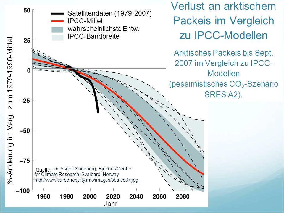 Source: Dr. Asgeir Sorteberg, Bjeknes Centre for Climate Research, Svalbard, Norway http://www.carbonequity.info/images/seaice07.jpg Verlust an arktis