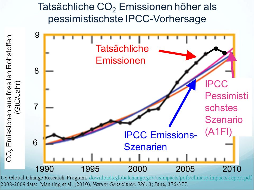 CO 2 Emissionen aus fossilen Rohstoffen (GtC/Jahr) Tatsächliche CO 2 Emissionen höher als pessimistischste IPCC-Vorhersage US Global Change Research P