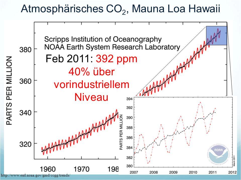 http://www.esrl.noaa.gov/gmd/ccgg/trends/ Atmosphärisches CO 2, Mauna Loa Hawaii Feb 2011: 392 ppm 40% über vorindustriellem Niveau