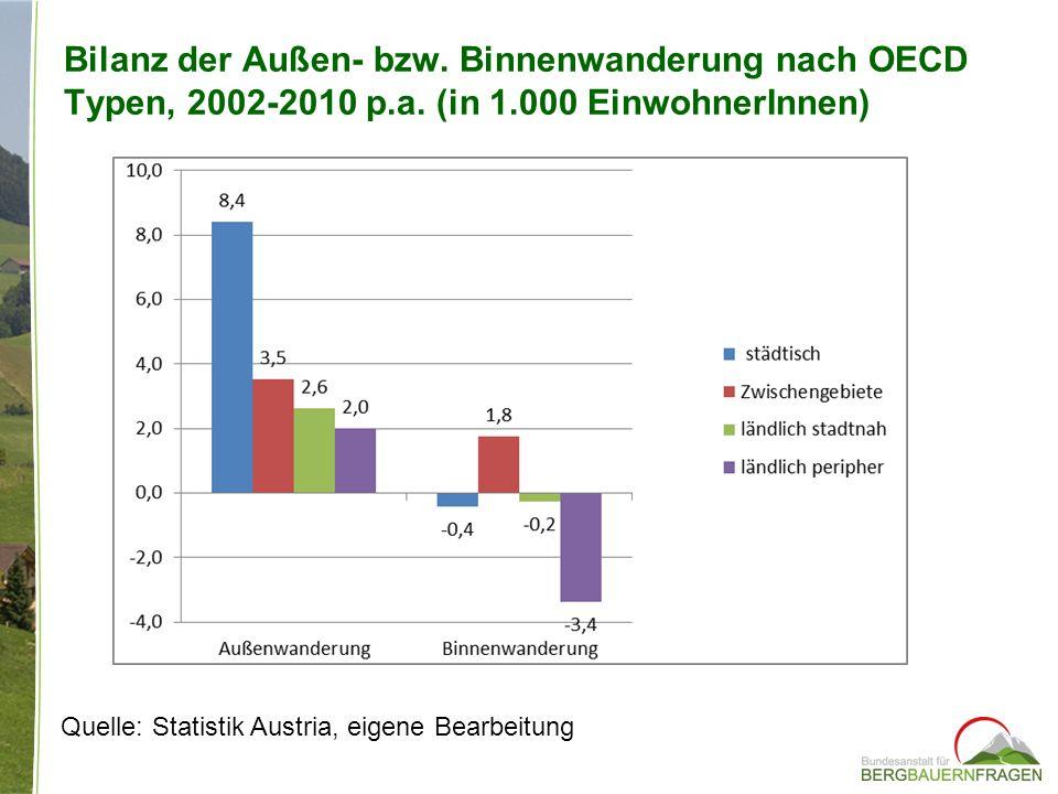 Bilanz der Außen- bzw. Binnenwanderung nach OECD Typen, 2002-2010 p.a. (in 1.000 EinwohnerInnen) Quelle: Statistik Austria, eigene Bearbeitung