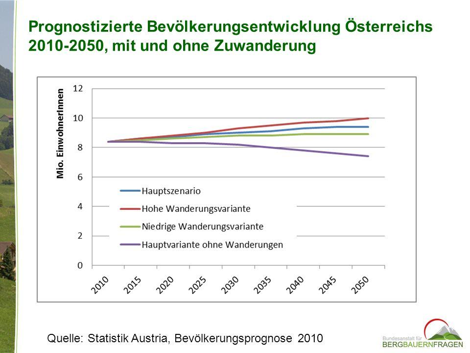 Prognostizierte Bevölkerungsentwicklung Österreichs 2010-2050, mit und ohne Zuwanderung Quelle: Statistik Austria, Bevölkerungsprognose 2010