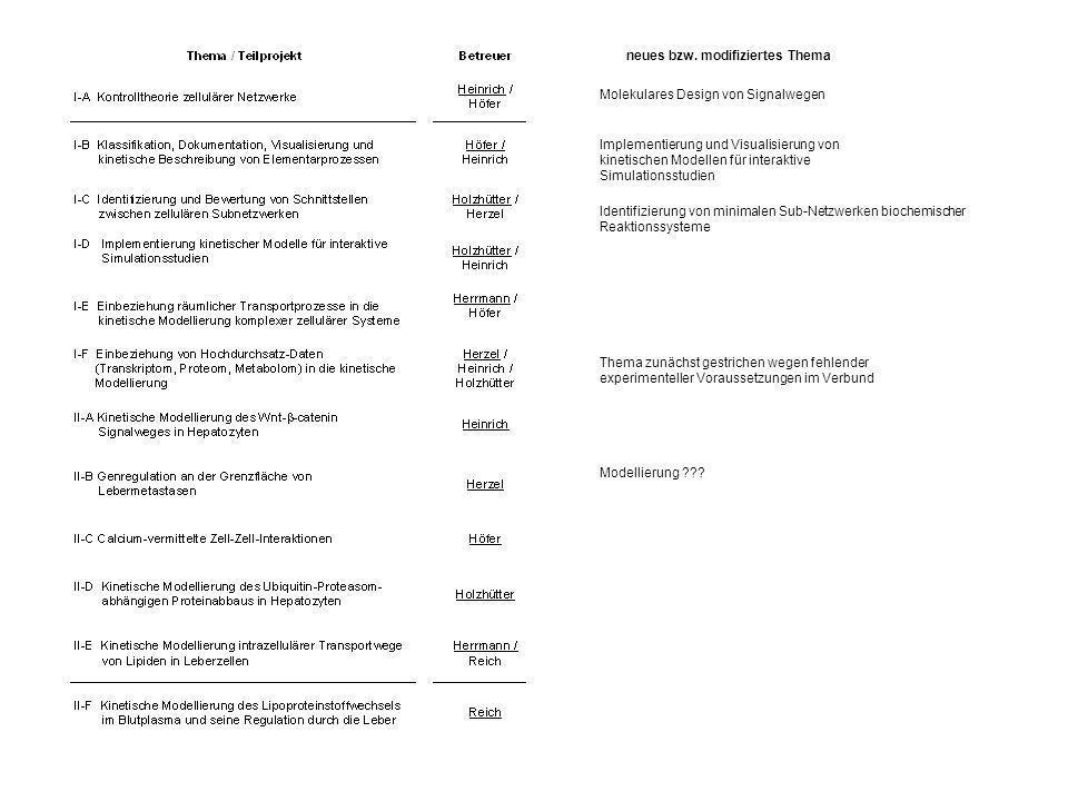 Vorschlag für integrales Modell: Strukturmodell des kompletten Zwischenstoffwechsels von Hepatozyten (ohne Enzymkinetik) gestützt auf biochemisches und genomisches Wissen stöchiometrisches Netzwerk aller bekannten Reaktionen Berechnung von Fluss- und Enzymverteilungen mit Hilfe von Optimierungsmethoden (constraint optimization) Untersuchung der Flussverteilung unter verschiedenen Ernäherungsbedingungen Einfluss auf metabolische Leistungen des Hepatozyten (Gallebildung; Lipoproteinsynthese; Glukosehomöostase)