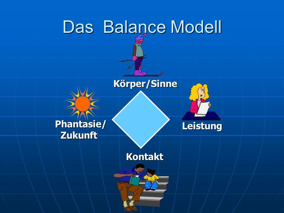 Das Balance Modell Körper/Sinne Leistung Kontakt Phantasie/ Zukunft Zukunft