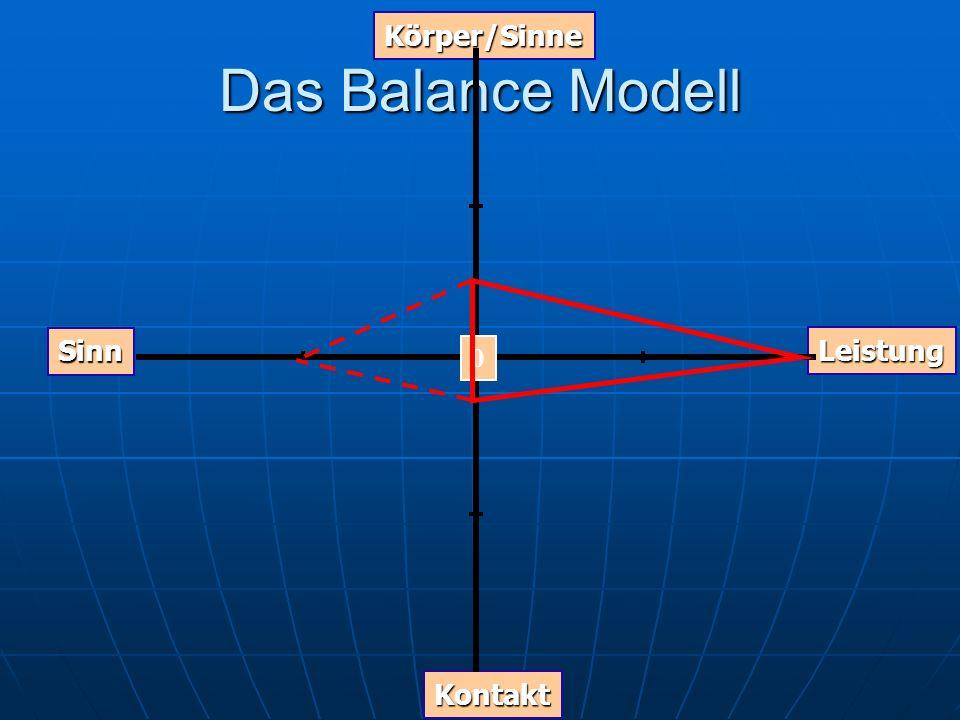 Das Balance Modell Graph Körper/Sinne Kontakt Leistung Sinn 0