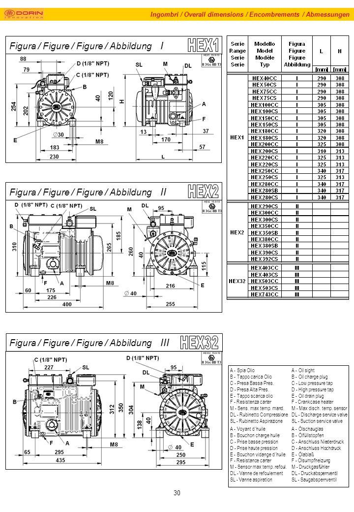 30 Ingombri / Overall dimensions / Encombrements / Abmessungen Figura / Figure / Figure / Abbildung I A - Spia Olio B - Tappo carica Olio C - Presa Bassa Pres.