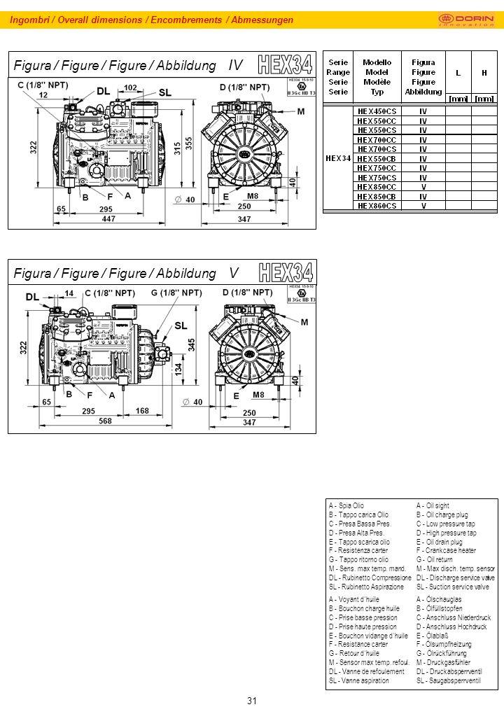 31 Ingombri / Overall dimensions / Encombrements / Abmessungen A - Spia Olio B - Tappo carica Olio C - Presa Bassa Pres.