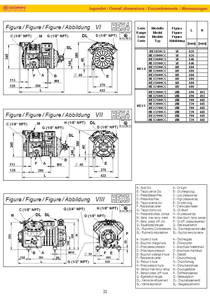 32 Ingombri / Overall dimensions / Encombrements / Abmessungen Figura / Figure / Figure / Abbildung VI Figura / Figure / Figure / Abbildung VII A - Spia Olio B - Tappo carica Olio C - Presa Bassa Pres.
