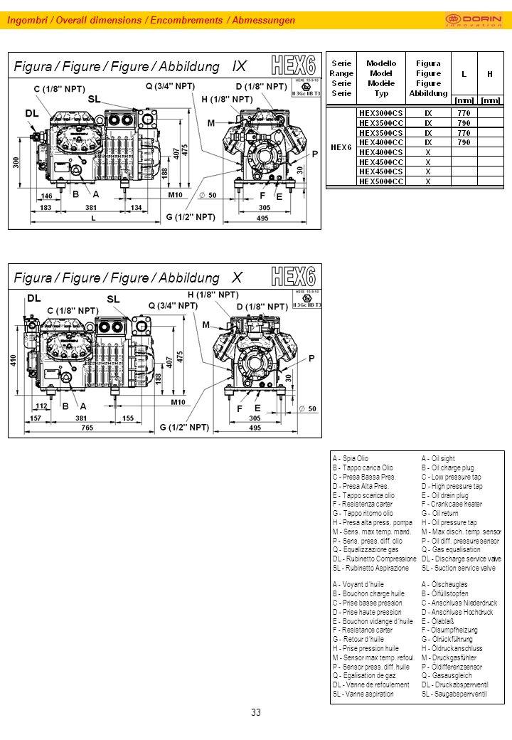 33 Ingombri / Overall dimensions / Encombrements / Abmessungen Figura / Figure / Figure / Abbildung IX Figura / Figure / Figure / Abbildung X A - Spia Olio B - Tappo carica Olio C - Presa Bassa Pres.