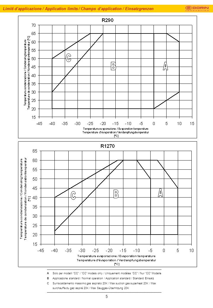 16 Prestazioni / Performances Data / Données de puissance / Leistungswerte _______________________________________ Funzionamento a 50 Hz Per funzionamento a 60 Hz, moltiplicare la resa per 1,18 Le prestazioni si basano sulla norma europea EN12900 Non miscelare mai olii estere con olii differenti Surriscaldamento massimo gas aspirato 20K _______________________________________ Frequency rate 50 Hz For 60 Hz operation, data to be multiplied by 1,18 Performance data are based on European Standard EN12900 Never mix ester oils with different oils Max suction gas superheat 20K _______________________________________ Fonctionnement à 50 Hz Pour le fonctionnement à 60 Hz, multiplier le rendement par 1,18 Les données de puissance se basent sur la norme européeenne EN 12900 Ne mélanger jamais ester huiles avec different huiles Max surchauffe du gaz aspiré 20K _______________________________________ Frequenz 50 Hz Für 60 Hz-Betrieb ist die Leistung mit 1,18 zu multiplizieren Leistungswerte basieren auf der europäischen Norm EN 12900 Niemals Esteröl mit anderen Ölen vermischen Max Sauggas-Überhitzung 20K _______________________________________