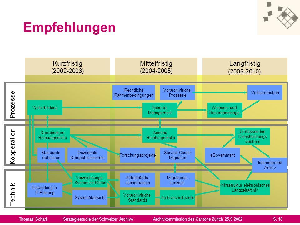 Empfehlungen Thomas SchärliStrategiestudie der Schweizer ArchiveArchivkommission des Kantons Zürich 25.9.2002S. 18 Kurzfristig (2002-2003) Mittelfrist