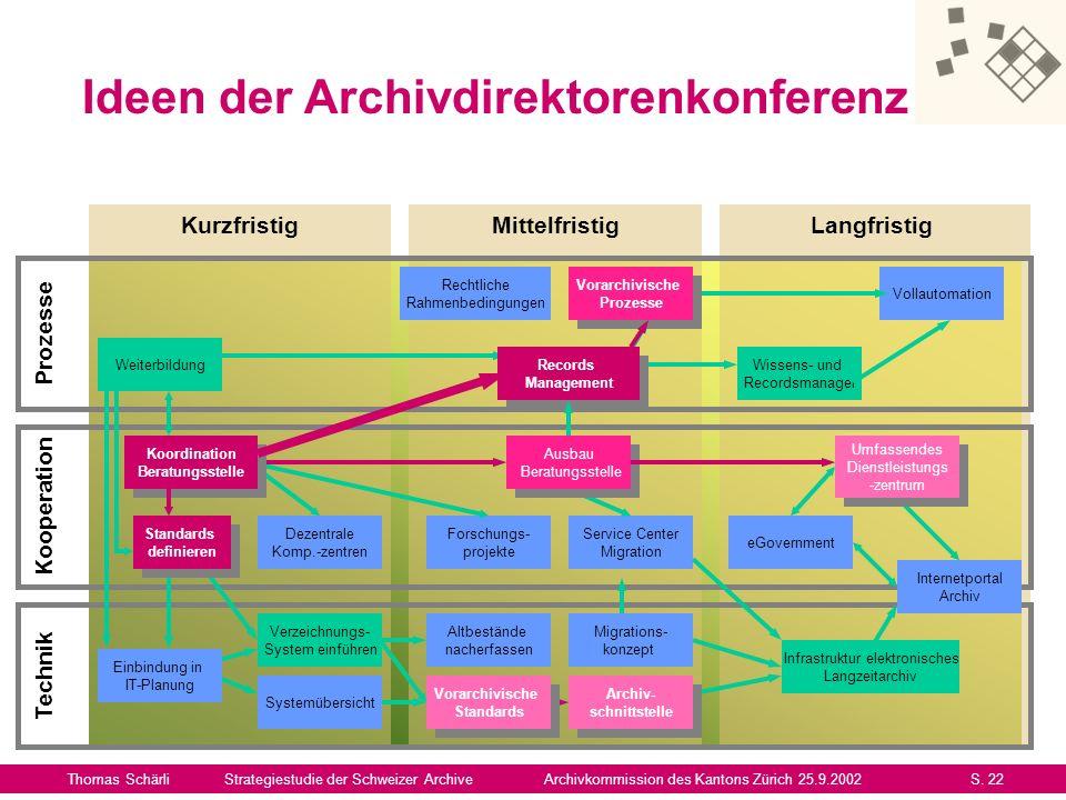 Ideen der Archivdirektorenkonferenz Thomas SchärliStrategiestudie der Schweizer ArchiveArchivkommission des Kantons Zürich 25.9.2002S. 22 Kurzfristig