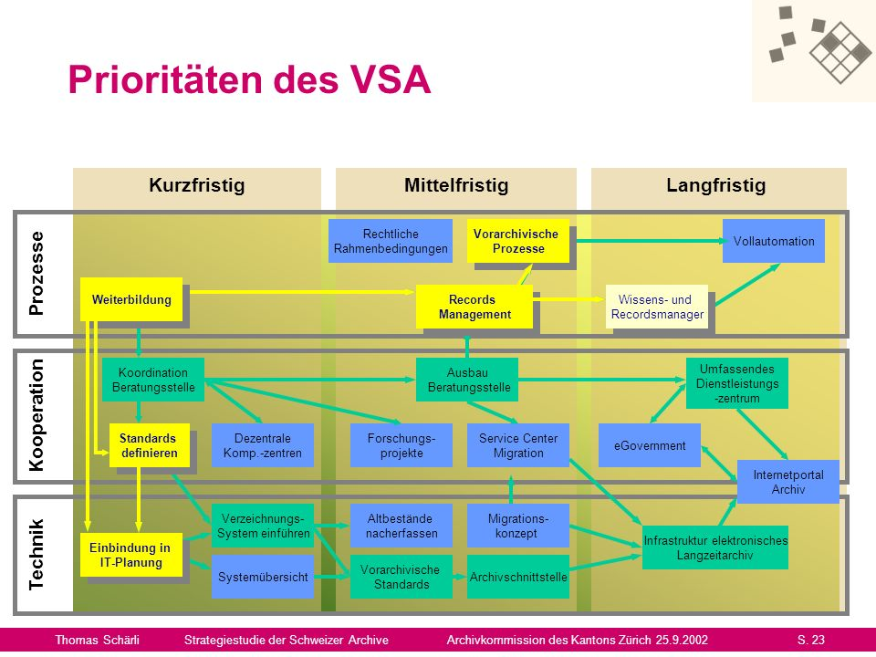 Prioritäten des VSA Thomas SchärliStrategiestudie der Schweizer ArchiveArchivkommission des Kantons Zürich 25.9.2002S. 23 Mittelfristig Kurzfristig La