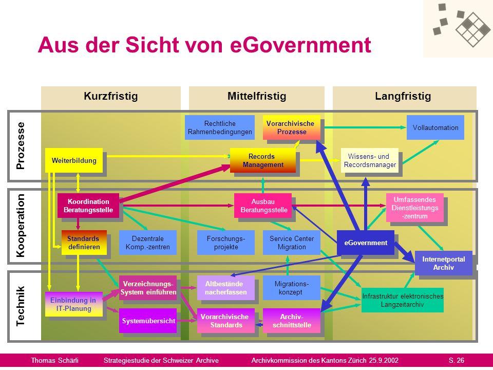 Mögliche Sofortmassnahmen Thomas SchärliStrategiestudie der Schweizer ArchiveArchivkommission des Kantons Zürich 25.9.2002S.